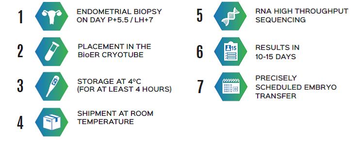BioER - ENDOMETRIAL RECEPTIVITY TEST